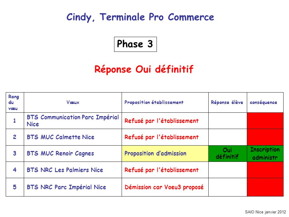 SAIO Nice janvier 2012 Cindy, Terminale Pro Commerce Inscription administr Démission car Voeu3 proposéBTS NRC Parc Impérial Nice5 Refusé par l'établis