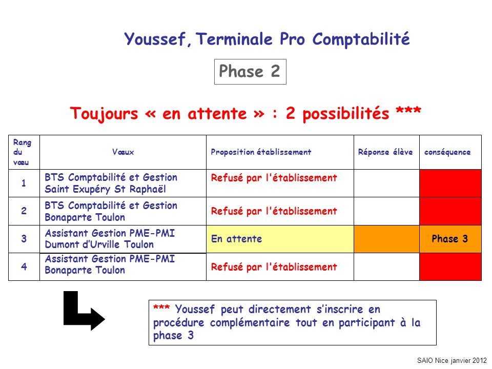 SAIO Nice janvier 2012 Youssef, Terminale Pro Comptabilité Phase 3 Refusé par l'établissement4 En attente3 Refusé par l'établissement BTS Comptabilité