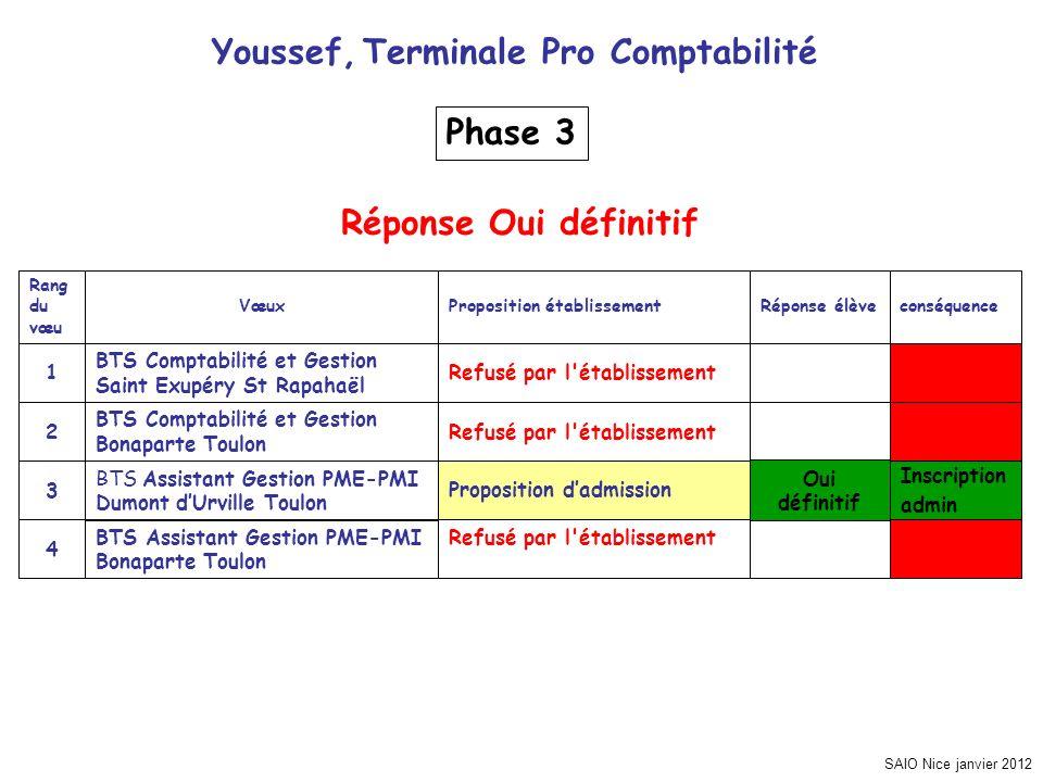 SAIO Nice janvier 2012 Youssef, Terminale Pro Comptabilité Refusé par l'établissementBTS Assistant Gestion PME-PMI Bonaparte Toulon 4 Proposition dadm