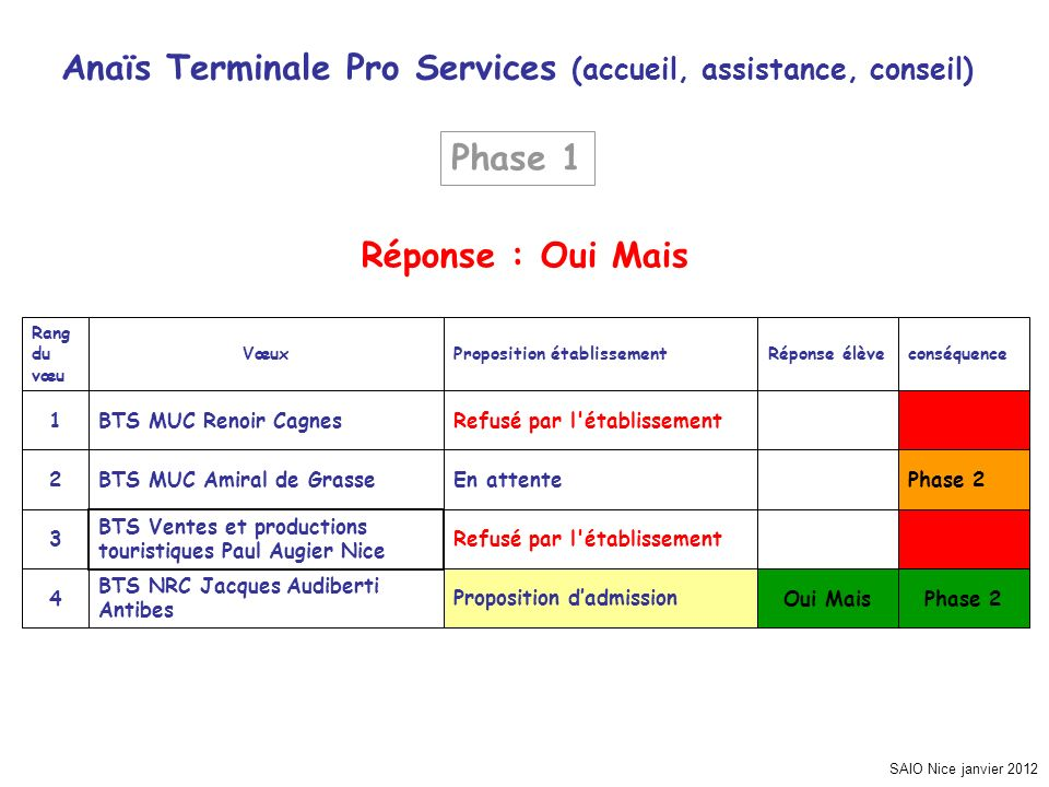 SAIO Nice janvier 2012 Anaïs Terminale Pro Services (accueil, assistance, conseil) Phase 2 Oui MaisProposition dadmission BTS NRC Jacques Audiberti An