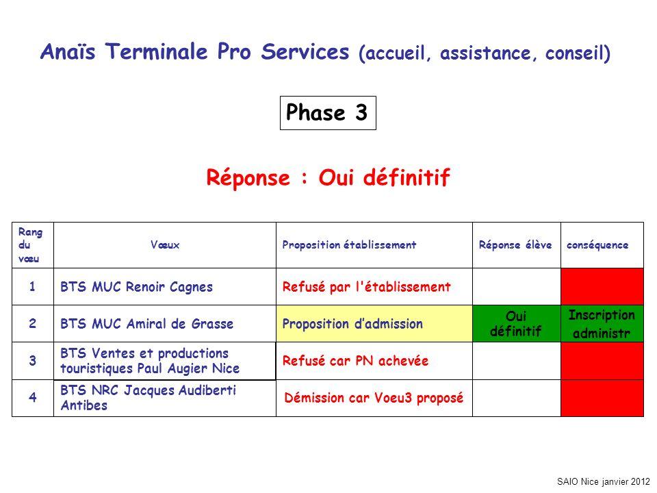 SAIO Nice janvier 2012 Anaïs Terminale Pro Services (accueil, assistance, conseil) Inscription administr Démission car Voeu3 proposé BTS NRC Jacques A