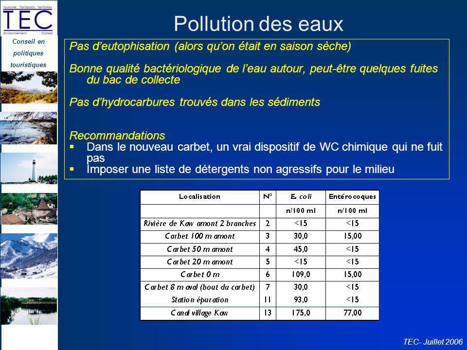 Conseil en politiques touristiques TEC- Juillet 2006 Pollution des eaux Pas deutophisation (alors quon était en saison sèche) Bonne qualité bactériolo