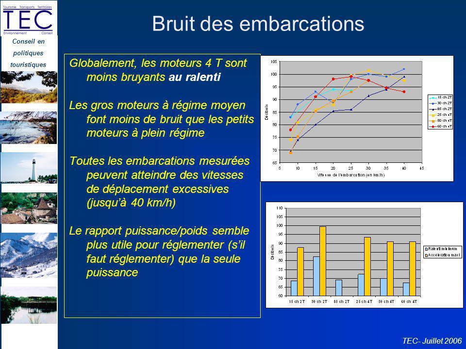 Conseil en politiques touristiques TEC- Juillet 2006 Bruit des embarcations Globalement, les moteurs 4 T sont moins bruyants au ralenti Les gros moteu