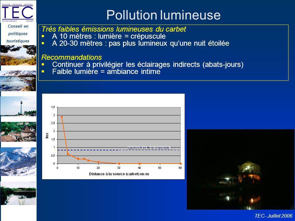Conseil en politiques touristiques TEC- Juillet 2006 Pollution lumineuse Très faibles émissions lumineuses du carbet A 10 mètres : lumière = crépuscul