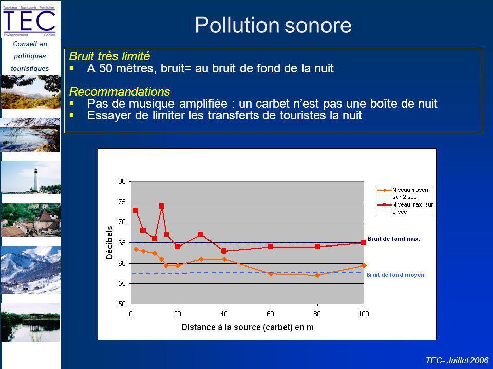 Conseil en politiques touristiques TEC- Juillet 2006 Pollution sonore Bruit très limité A 50 mètres, bruit= au bruit de fond de la nuit Recommandation