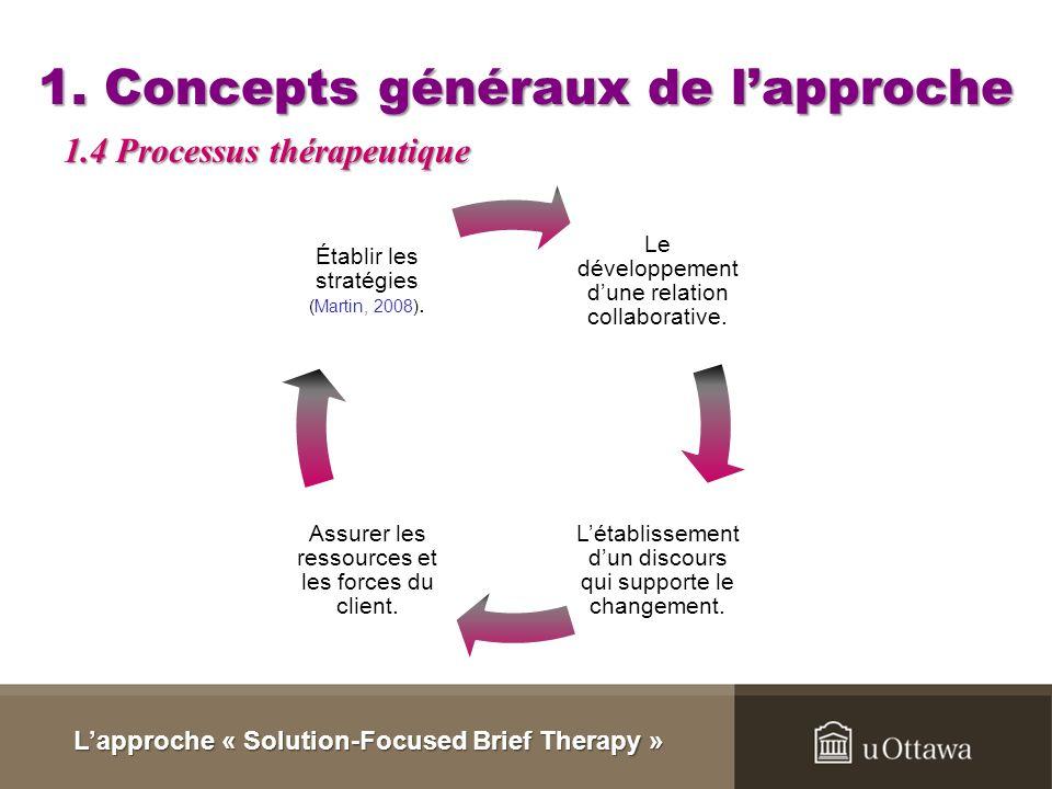 1. Concepts généraux de lapproche 1. La solution peut se trouver à part du problème. (Barrett- Kruse, 1994) 2. Il est impossible de changer le passé.
