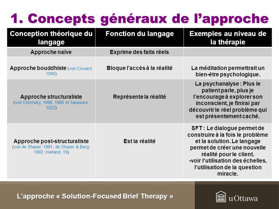 Lapproche « Solution-Focused Brief Therapy » Activité de comparaison Approche centrée sur les problèmes Comment puis-je vous aider.