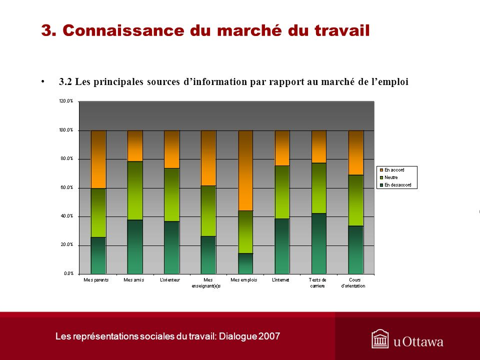Les représentations sociales du travail: Dialogue 2007 3. Connaissance du marché du travail 3.1 Connaissent-ils les conditions actuelles du marché du