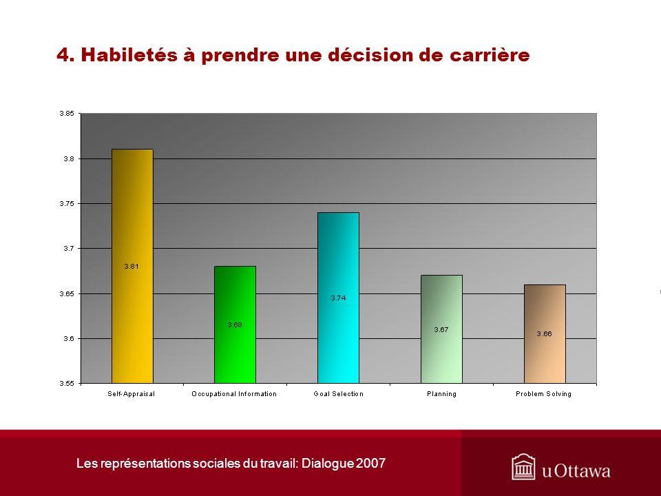 Les représentations sociales du travail: Dialogue 2007 4. Habiletés à prendre une décision de carrière 4.1 LÉchelle de lauto-efficacité dans la prise