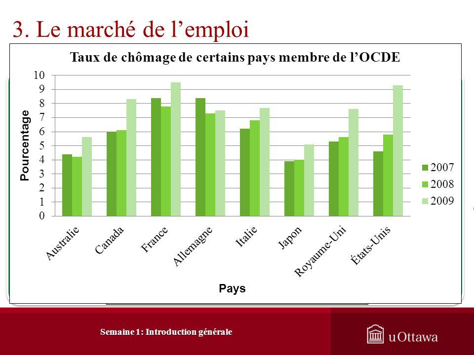 3. Le marché de lemploi A) Hausse du nombre demplois 3.1 Hausse de lemploi Le marché du travail est en constante mutation. Depuis 1976, des milliers d