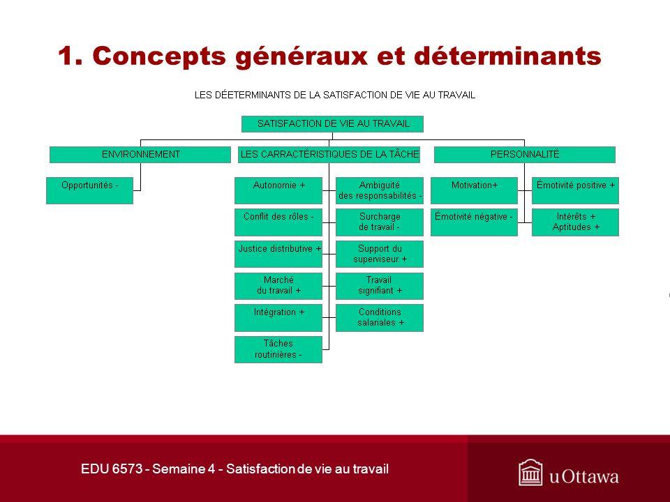 1. Concepts généraux et déterminants 1.3 Les déterminants de linsatisfaction de vie au travail oAmbigu ï t é s dans les responsabilit é s: les attende