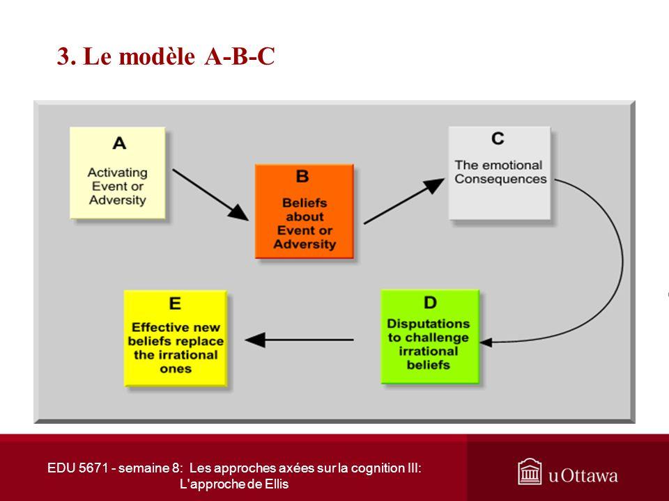 EDU 5671 – semaine 7: L'approche dAlbert Ellis 3. Le modèle A-B-C Illustration du modèle Évènement activant « A » Système de croyances « B » Comportem