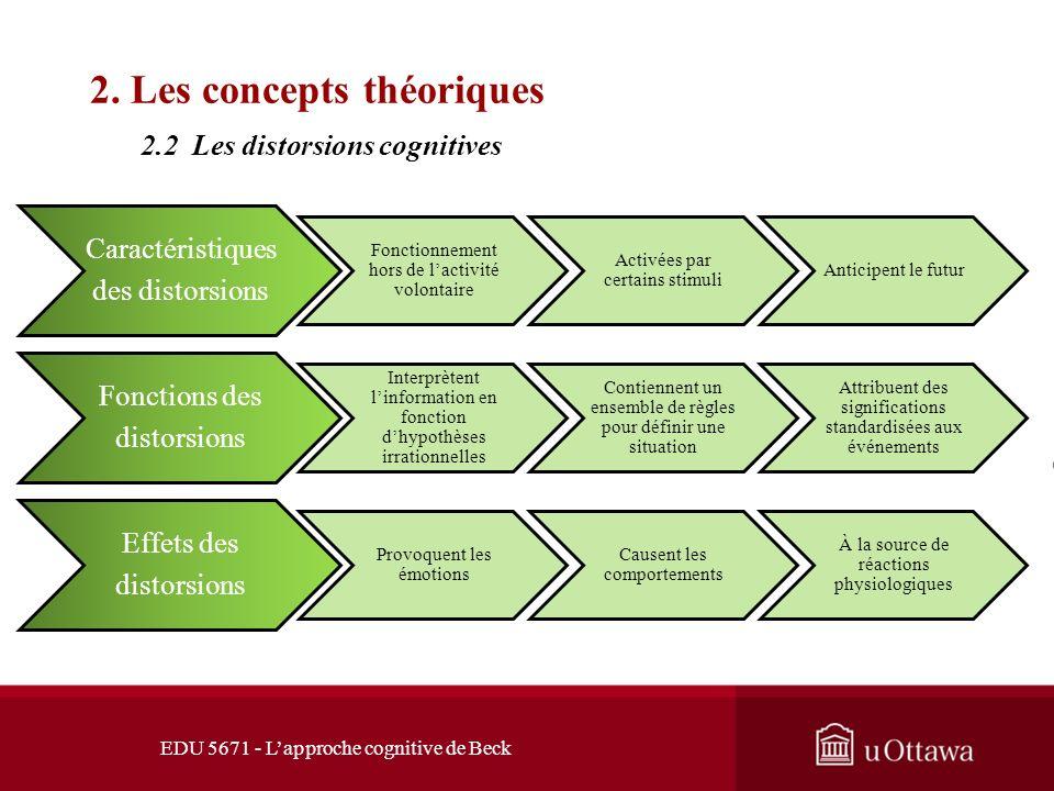 EDU 5671 - Lapproche cognitive de Beck 2. Les concepts théoriques Source des schémas Ces structures se développent tôt dans la vie à partir des expéri
