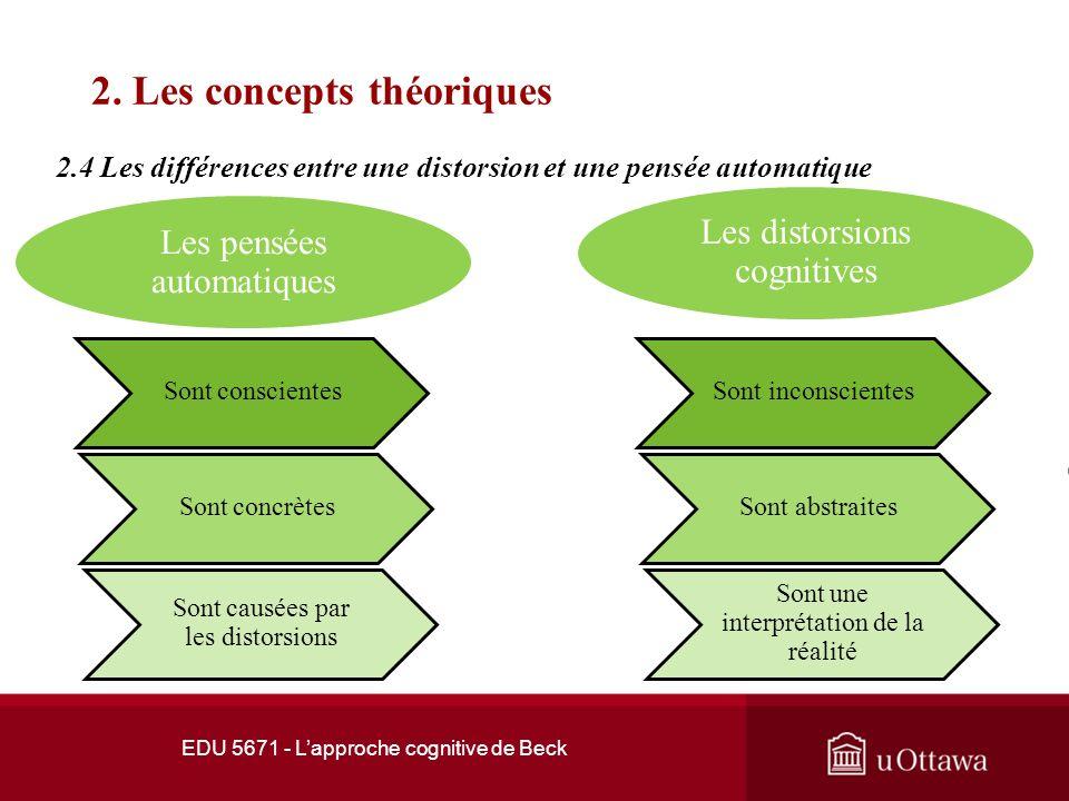EDU 5671 - Lapproche cognitive de Beck 2. Les concepts théoriques 2.3 Les pensées automatiques Elles sont principalement provoquées par des « schémas