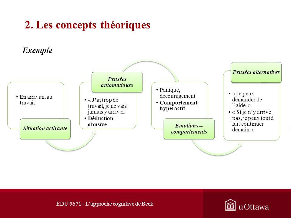 EDU 5671 - Lapproche cognitive de Beck 2. Les concepts théoriques Modèle de développement cognitif Expérience s de la prime enfance Développeme nt des