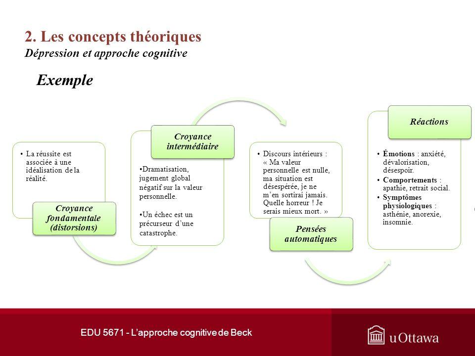 2. Les concepts théoriques EDU 5671 - Lapproche cognitive de Beck En arrivant au travail Situation activante « Jai trop de travail, je ne vais jamais