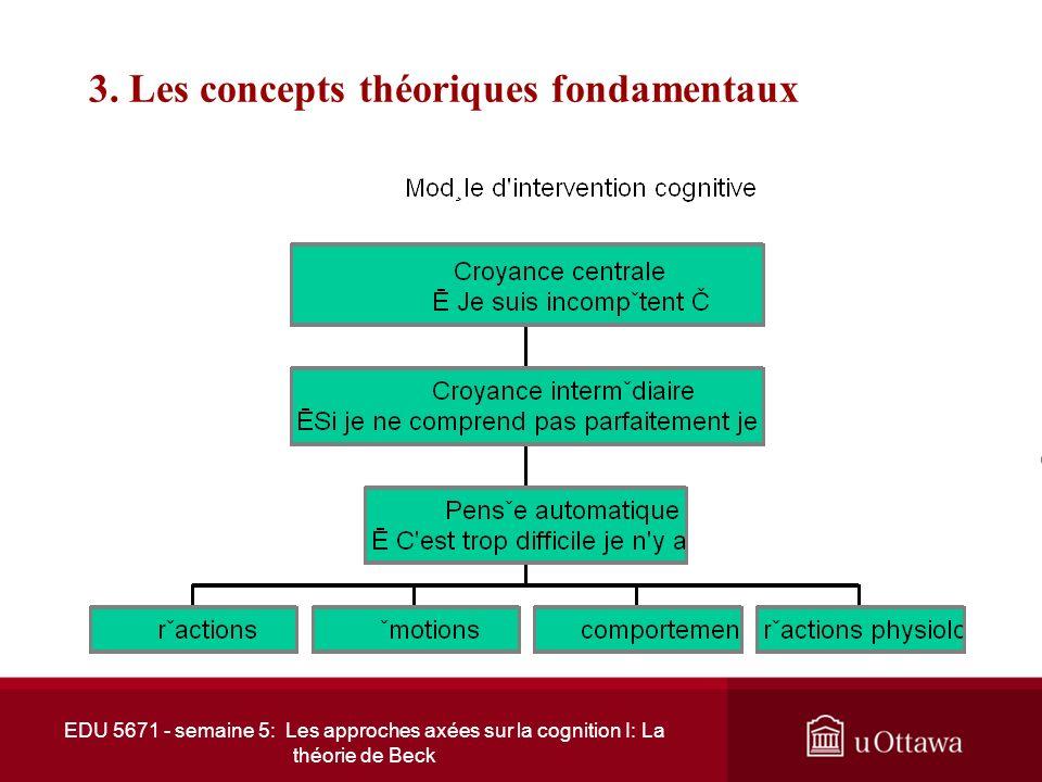 EDU 5671 - semaine 5: Les approches axées sur la cognition I: La théorie de Beck 3. Les concepts théoriques fondamentaux Judith Beck et son père