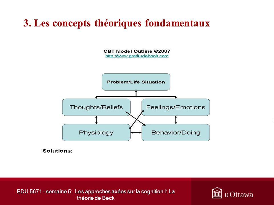EDU 5671 - semaine 5: Les approches axées sur la cognition I: La théorie de Beck 3. Les concepts théoriques fondamentaux