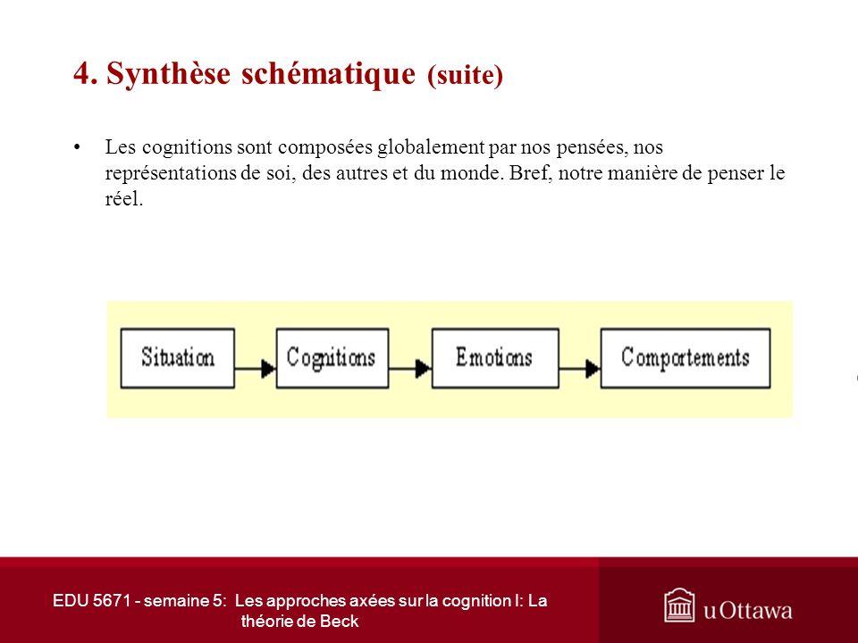EDU 5671 - semaine 5: Les approches axées sur la cognition I: La théorie de Beck 4. Synthèse schématique Modèle de développement cognitif ©Copyright b