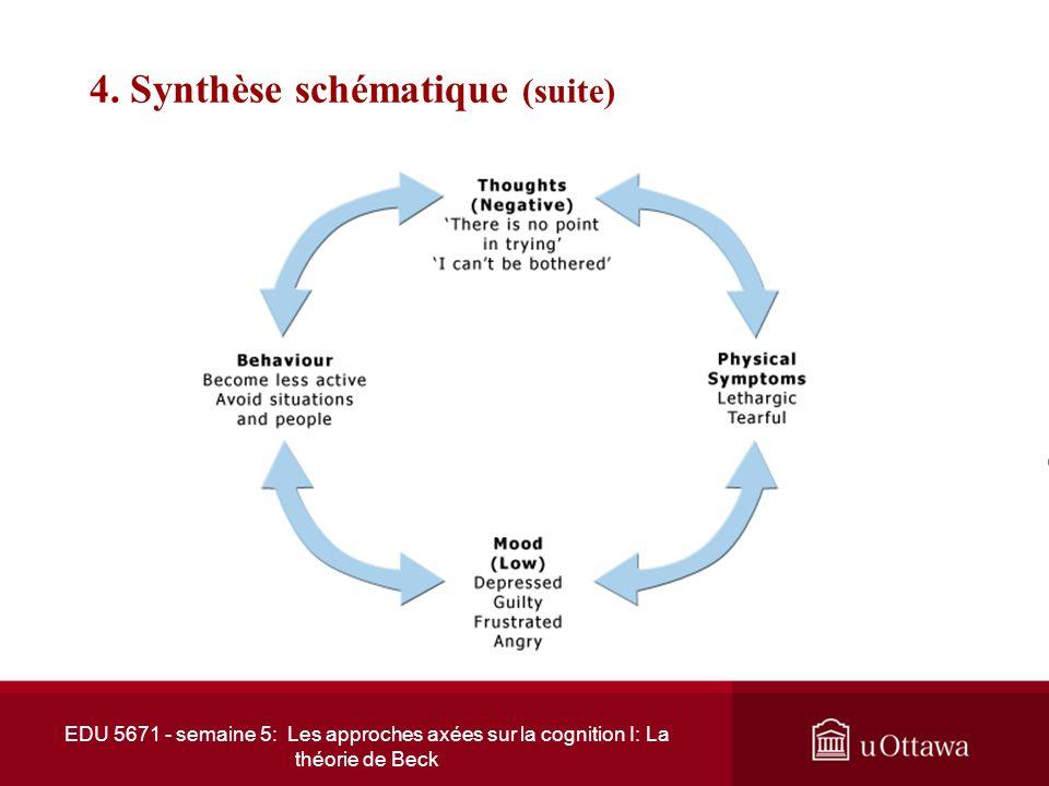EDU 5671 - semaine 5: Les approches axées sur la cognition I: La théorie de Beck 4. Synthèse schématique (suite) Les cognitions sont composées globale