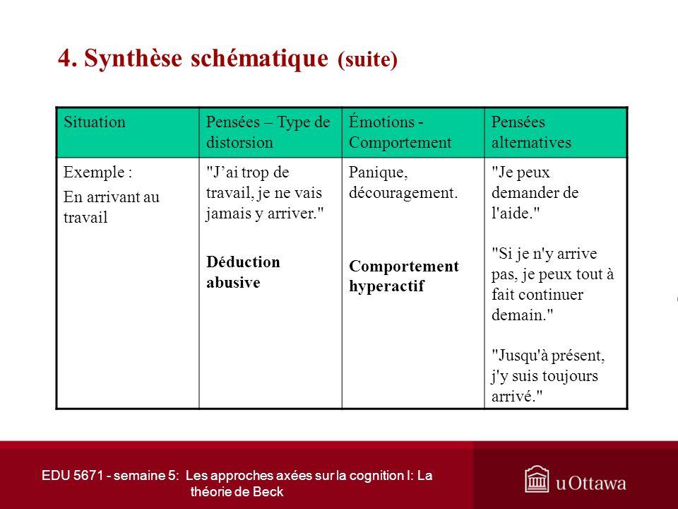 4. Synthèse schématique (suite) EDU 5671 - semaine 5: Les approches axées sur la cognition I: La théorie de Beck