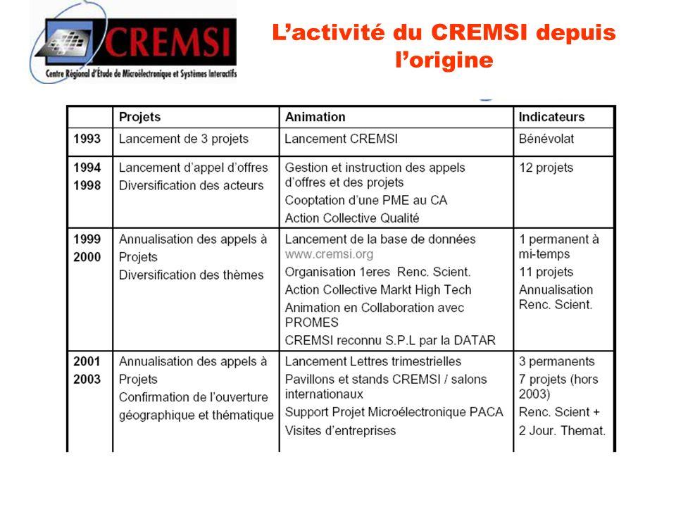 Lactivité du CREMSI depuis lorigine