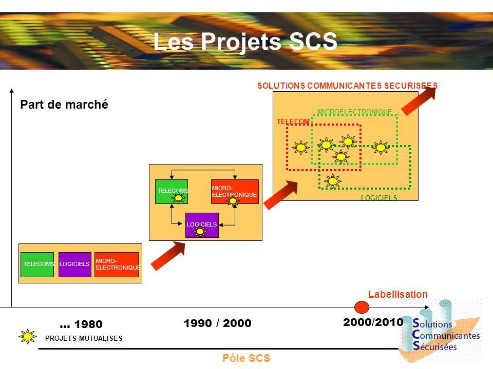 Pôle SCS Part de marché TELECOMS LOGICIELS MICRO- ELECTRONIQUE … 1980 1990 / 2000 TELECOMSLOGICIELS MICRO- ELECTRONIQUE MICROELECTRONIQUE TELECOM LOGI