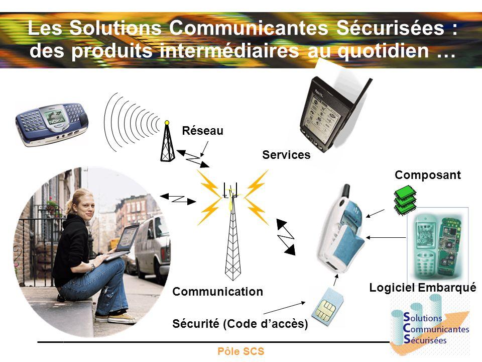 Pôle SCS Transaction NFC Composants Électroniques Kiosque Carte SIM Téléphone Mobile Réseau GSM Serveur Télécom Serveur Marchant Serveur Paiement Logiciel de Transaction Sécurisée Distribué Transaction Connectivité Opérations Réseaux