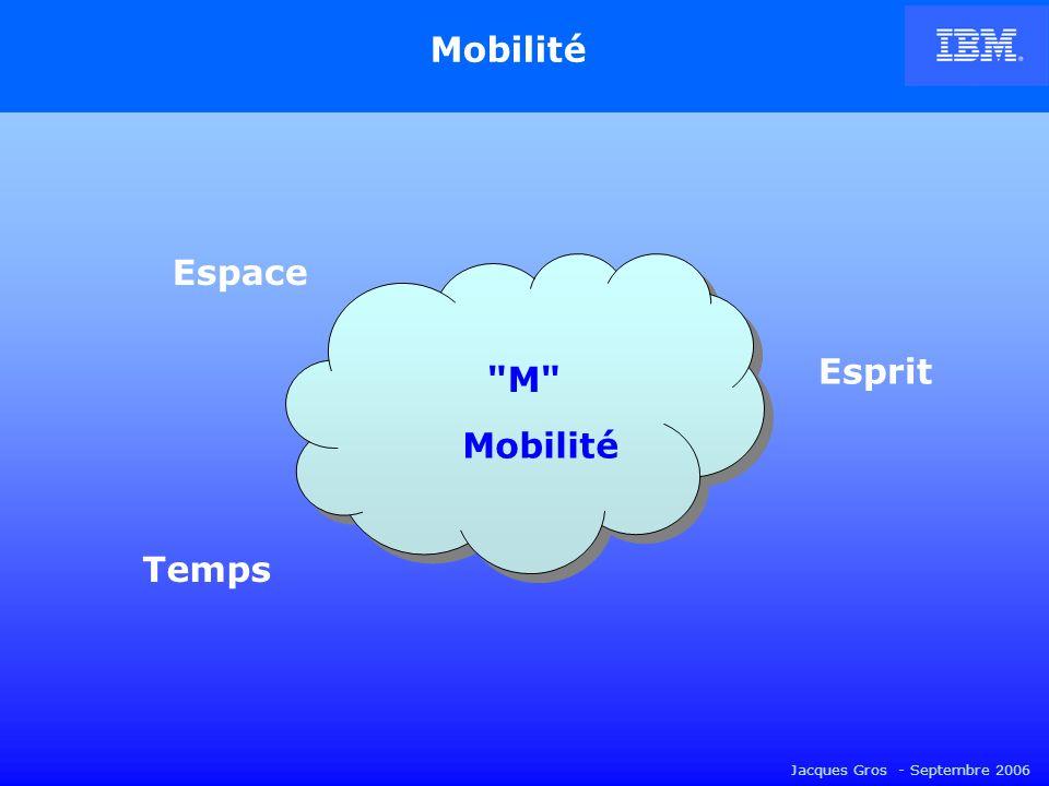 Jacques Gros - Septembre 2006 Mobilité M M Espace Esprit Temps Leadership technologique en téléphonie mobile : - Europe & Côte dAzur -Sophia-Antipolis / Telecom Valley - PACA / Pôle mondial SCS - ETSI – GSM / UMTS - IBM, TI, Philips, etc.