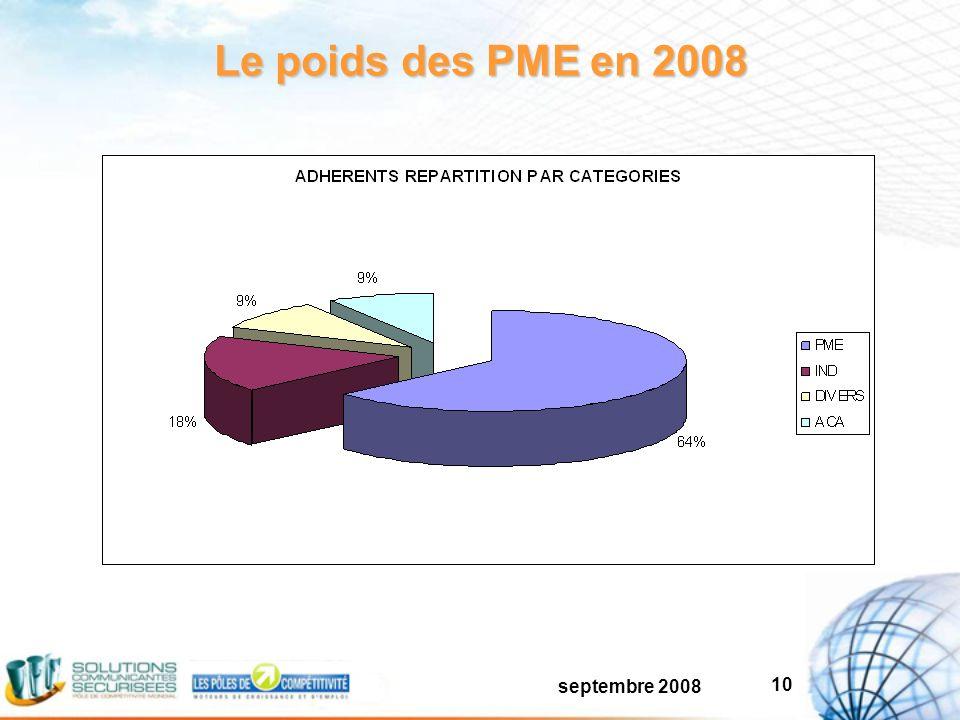 septembre 2008 10 Le poids des PME en 2008