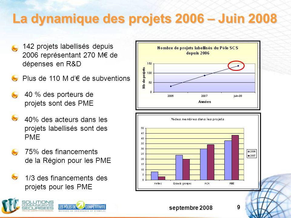 septembre 2008 9 La dynamique des projets 2006 – Juin 2008 40 % des porteurs de projets sont des PME 40% des acteurs dans les projets labellisés sont des PME 142 projets labellisés depuis 2006 représentant 270 M de dépenses en R&D Plus de 110 M d de subventions 75% des financements de la Région pour les PME 1/3 des financements des projets pour les PME