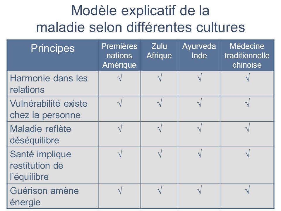 Modèle explicatif de la maladie selon différentes cultures Principes Premières nations Amérique Zulu Afrique Ayurveda Inde Médecine traditionnelle chi
