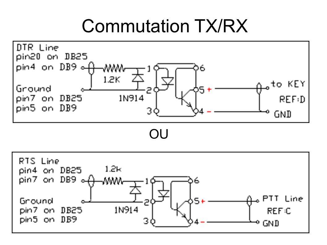 Commutation TX/RX OU