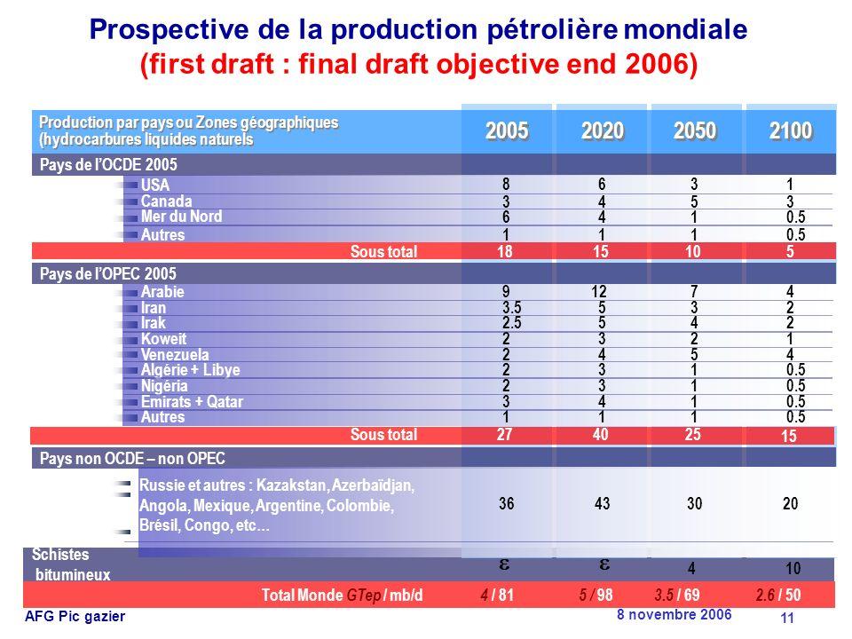 8 novembre 2006 AFG Pic gazier 11 Schistes bitumineux Pays de lOCDE 2005 Pays de lOPEC 2005 Pays non OCDE – non OPEC 1815105 2005 2020 2050 2100 8 3 6 1 6 4 4 1 3 5 1 1 1 3 0.5 Production par pays ou Zones géographiques (hydrocarbures liquides naturels Production par pays ou Zones géographiques (hydrocarbures liquides naturels USA Canada Mer du Nord Autres Sous total 91274 Arabie 3.5532Iran 2.5542Irak 111 0.5 Autres 2321 Koweit 2454 Venezuela 231 0.5 Algérie + Libye 231 0.5Nigéria 341 0.5 Emirats + Qatar 274025 15 Sous total Russie et autres : Kazakstan, Azerbaïdjan, Angola, Mexique, Argentine, Colombie, Brésil, Congo, etc… 4 / 81 5 / 98 3.5 / 69 2.6 / 50Total Monde GTep / mb/d 36433020 410 Prospective de la production pétrolière mondiale (first draft : final draft objective end 2006)
