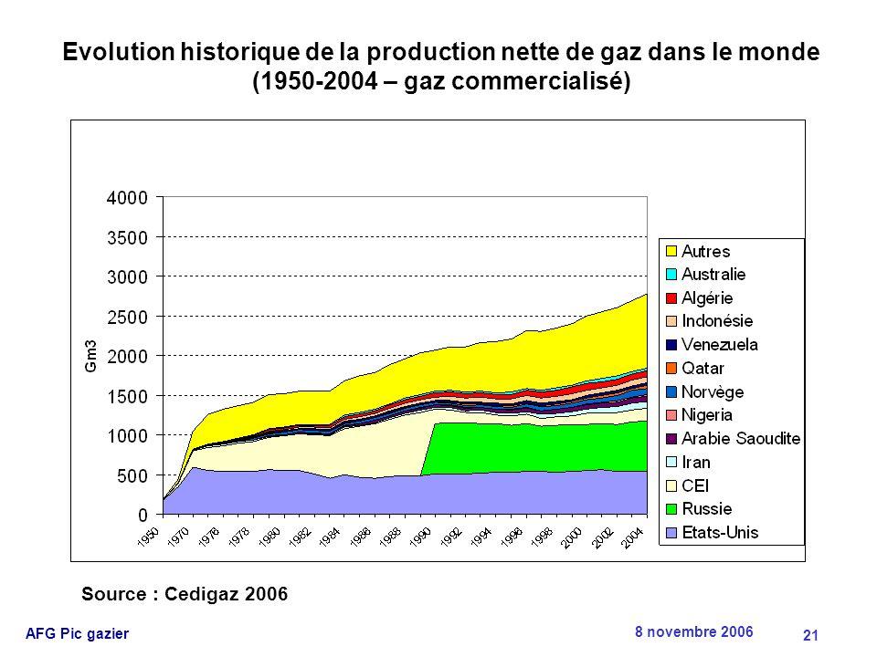 8 novembre 2006 AFG Pic gazier 21 Source : Cedigaz 2006 Evolution historique de la production nette de gaz dans le monde (1950-2004 – gaz commercialisé)