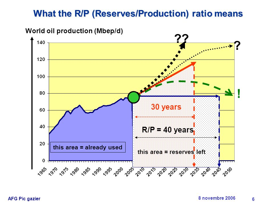 8 novembre 2006 AFG Pic gazier 7 But a closer look (at ultimate reserves) suggests a different picture Between 1973 and 2000, ultimate reserve estimates have practically remained flat.