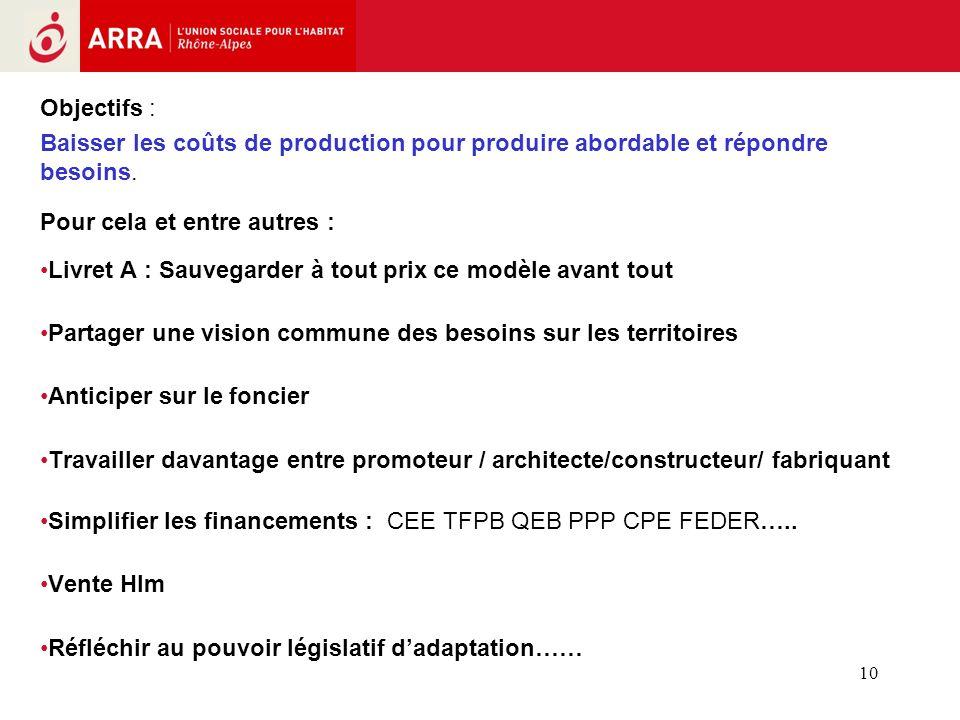 10 Objectifs : Baisser les coûts de production pour produire abordable et répondre besoins. Pour cela et entre autres : Livret A : Sauvegarder à tout