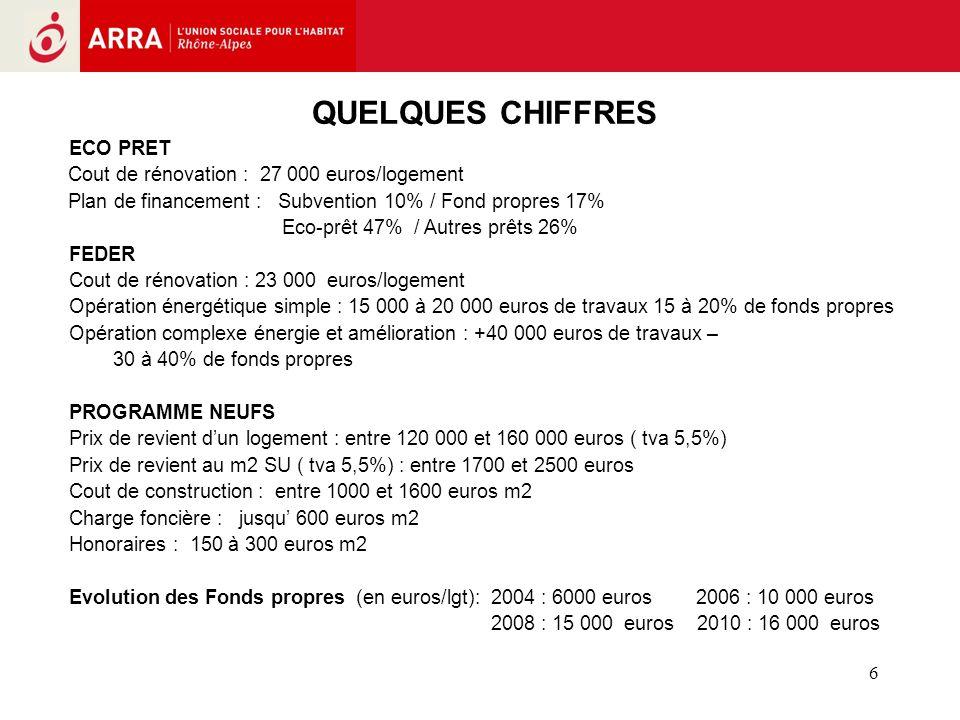 6 ECO PRET Cout de rénovation : 27 000 euros/logement Plan de financement : Subvention 10% / Fond propres 17% Eco-prêt 47% / Autres prêts 26% FEDER Cout de rénovation : 23 000 euros/logement Opération énergétique simple : 15 000 à 20 000 euros de travaux 15 à 20% de fonds propres Opération complexe énergie et amélioration : +40 000 euros de travaux – 30 à 40% de fonds propres PROGRAMME NEUFS Prix de revient dun logement : entre 120 000 et 160 000 euros ( tva 5,5%) Prix de revient au m2 SU ( tva 5,5%) : entre 1700 et 2500 euros Cout de construction : entre 1000 et 1600 euros m2 Charge foncière : jusqu 600 euros m2 Honoraires : 150 à 300 euros m2 Evolution des Fonds propres (en euros/lgt): 2004 : 6000 euros 2006 : 10 000 euros 2008 : 15 000 euros 2010 : 16 000 euros QUELQUES CHIFFRES