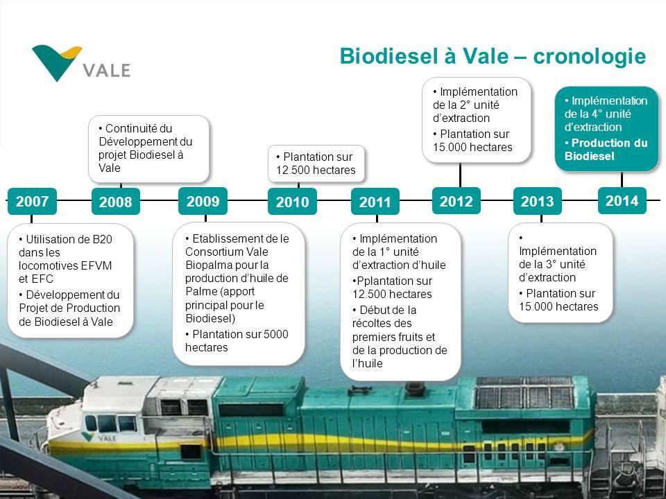 Utilisation de B20 dans les locomotives EFVM et EFC Développement du Projet de Production de Biodiesel à Vale Utilisation de B20 dans les locomotives EFVM et EFC Développement du Projet de Production de Biodiesel à Vale Etablissement de le Consortium Vale Biopalma pour la production dhuile de Palme (apport principal pour le Biodiesel) Plantation sur 5000 hectares Etablissement de le Consortium Vale Biopalma pour la production dhuile de Palme (apport principal pour le Biodiesel) Plantation sur 5000 hectares Plantation sur 12.500 hectares Implémentation de la 4° unité dextraction Production du Biodiesel Implémentation de la 4° unité dextraction Production du Biodiesel Implémentation de la 1° unité dextraction dhuile Pplantation sur 12.500 hectares Début de la récoltes des premiers fruits et de la production de lhuile Implémentation de la 1° unité dextraction dhuile Pplantation sur 12.500 hectares Début de la récoltes des premiers fruits et de la production de lhuile Continuité du Développement du projet Biodiesel à Vale Implémentation de la 2° unité dextraction Plantation sur 15.000 hectares Implémentation de la 2° unité dextraction Plantation sur 15.000 hectares Implémentation de la 3° unité dextraction Plantation sur 15.000 hectares Implémentation de la 3° unité dextraction Plantation sur 15.000 hectares Biodiesel à Vale – cronologie 2007 2008 2009 20102011 2012 2013 2014