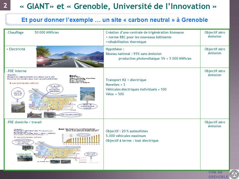 Ville de GRENOBLE Et pour donner lexemple … un site « carbon neutral » à Grenoble Chauffage 50 000 MWh/anCr é ation d une centrale de trig é n é ratio