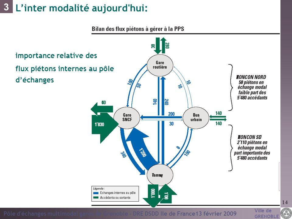 Ville de GRENOBLE Pôle d'échanges multimodal gares de Grenoble - DRE DSDD Ile de France13 février 2009 14 3 Linter modalité aujourd'hui: importance re