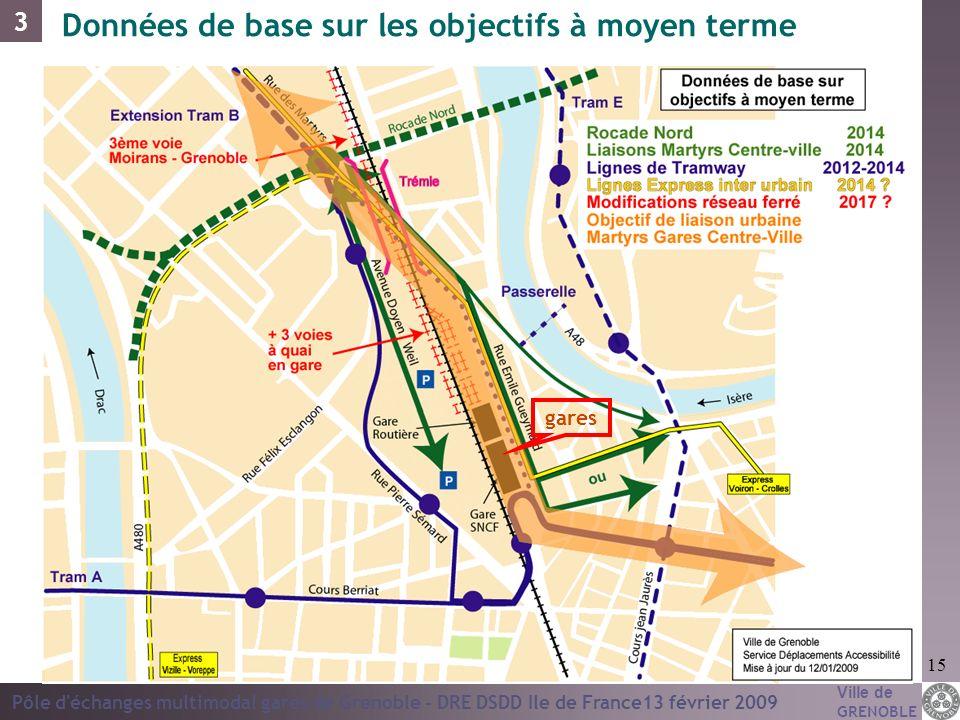 Ville de GRENOBLE Pôle d'échanges multimodal gares de Grenoble - DRE DSDD Ile de France13 février 2009 15 Données de base sur les objectifs à moyen te