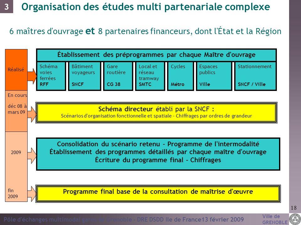 Ville de GRENOBLE Pôle d'échanges multimodal gares de Grenoble - DRE DSDD Ile de France13 février 2009 18 Organisation des études multi partenariale c
