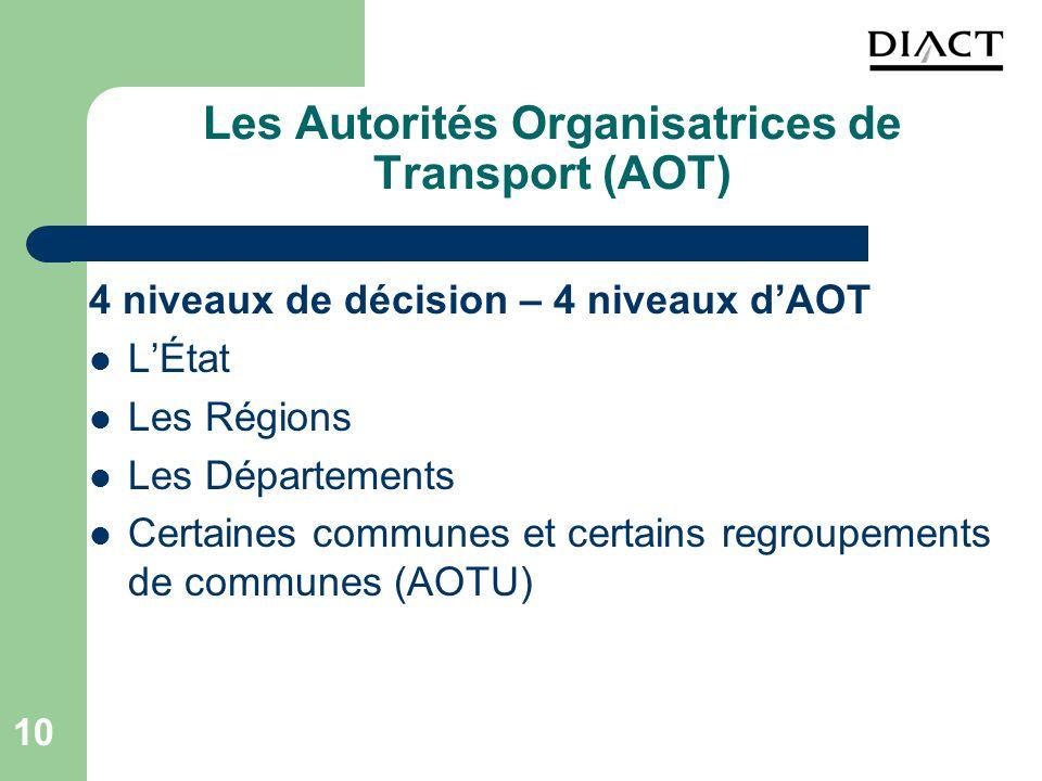 10 Les Autorités Organisatrices de Transport (AOT) 4 niveaux de décision – 4 niveaux dAOT LÉtat Les Régions Les Départements Certaines communes et cer