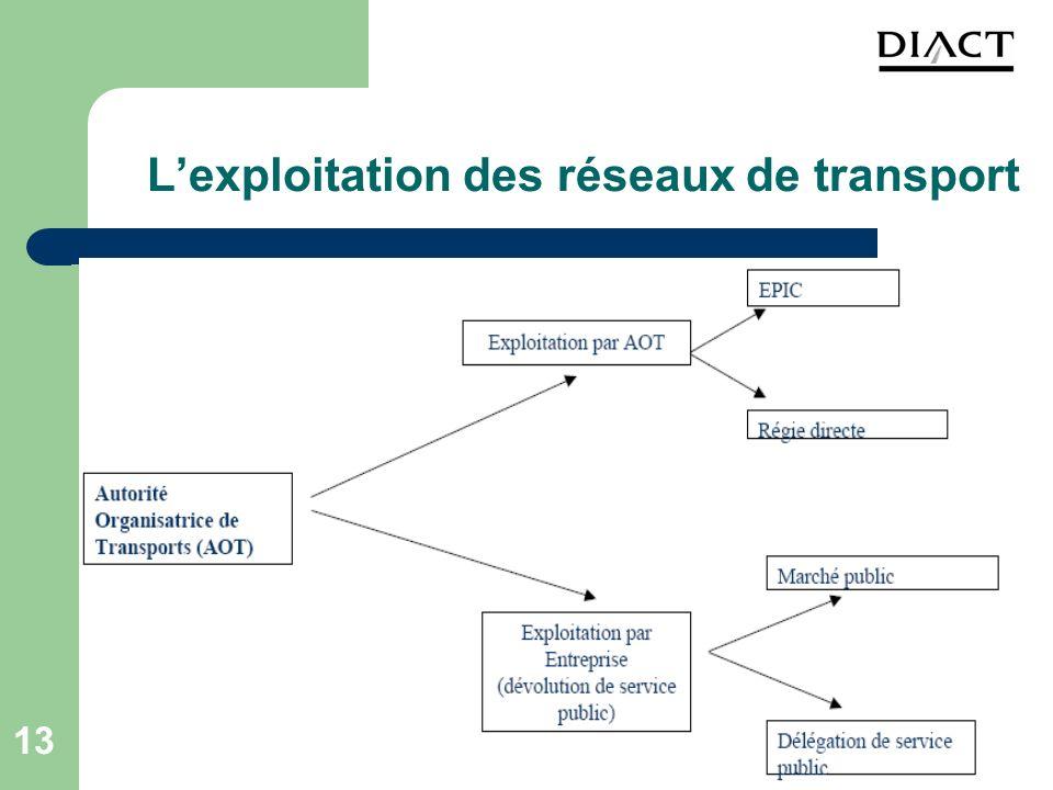 13 Lexploitation des réseaux de transport