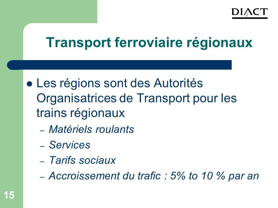 15 Transport ferroviaire régionaux Les régions sont des Autorités Organisatrices de Transport pour les trains régionaux – Matériels roulants – Service