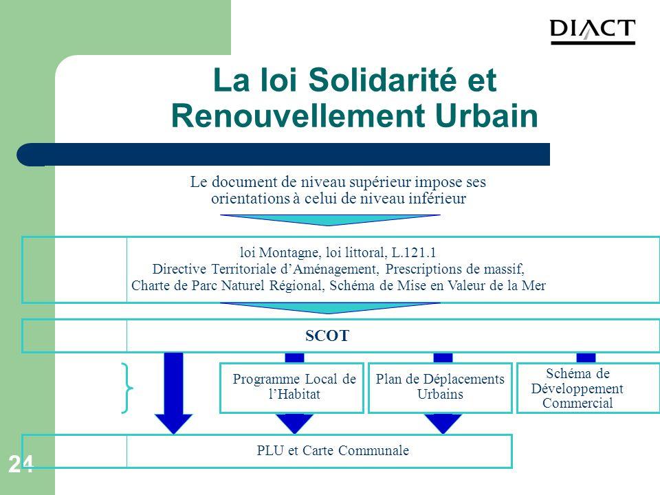 24 La loi Solidarité et Renouvellement Urbain SCOT loi Montagne, loi littoral, L.121.1 Directive Territoriale dAménagement, Prescriptions de massif, C