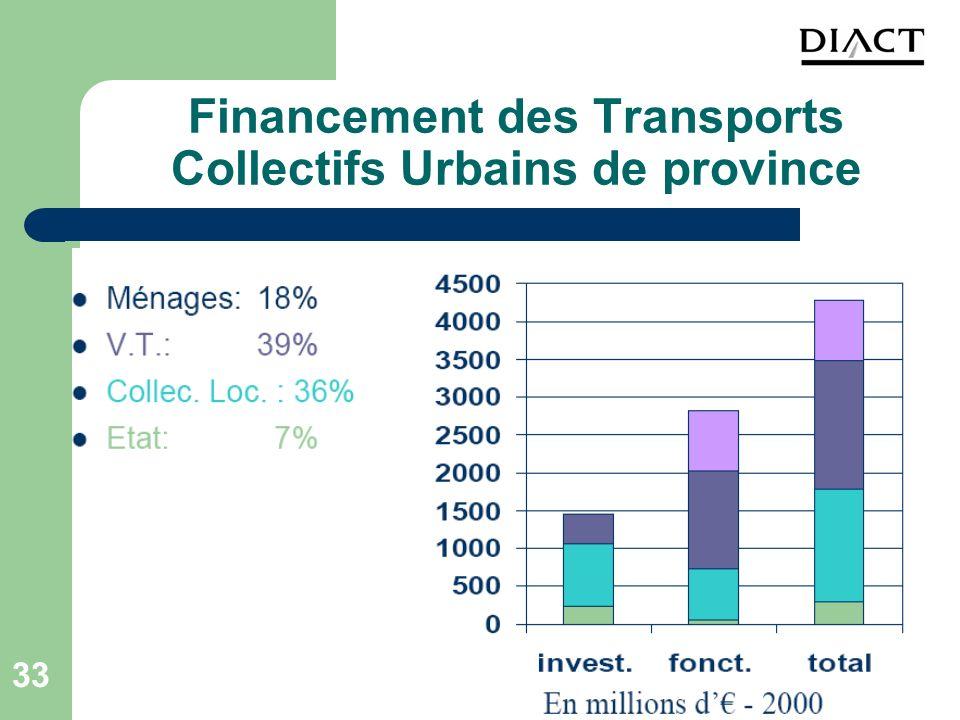 33 Financement des Transports Collectifs Urbains de province