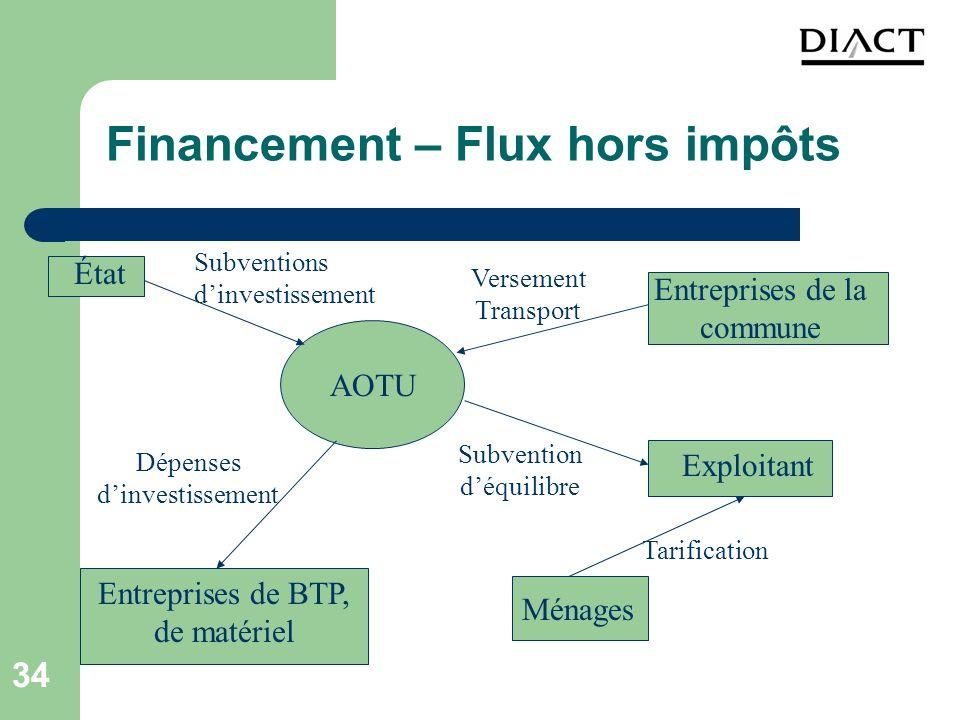 34 Financement – Flux hors impôts État Entreprises de la commune AOTU Entreprises de BTP, de matériel Exploitant Ménages Subventions dinvestissement V