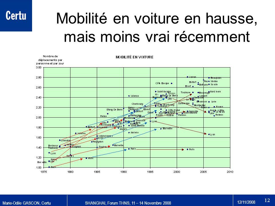 Marie-Odile GASCON, CertuSHANGHAI, Forum THNS, 11 – 14 Novembre 2008 12/11/2008 12 Mobilité en voiture en hausse, mais moins vrai récemment
